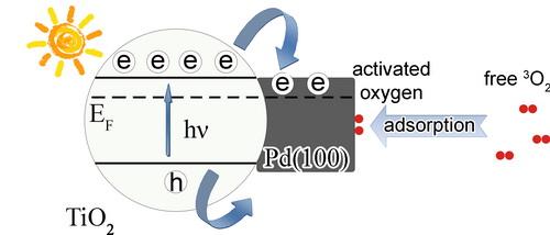 氧分子在二氧化钛钯复合体系中的活化行为