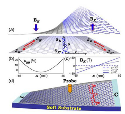 dftb方法计算宽度达100纳米的石墨烯条带的电子结构